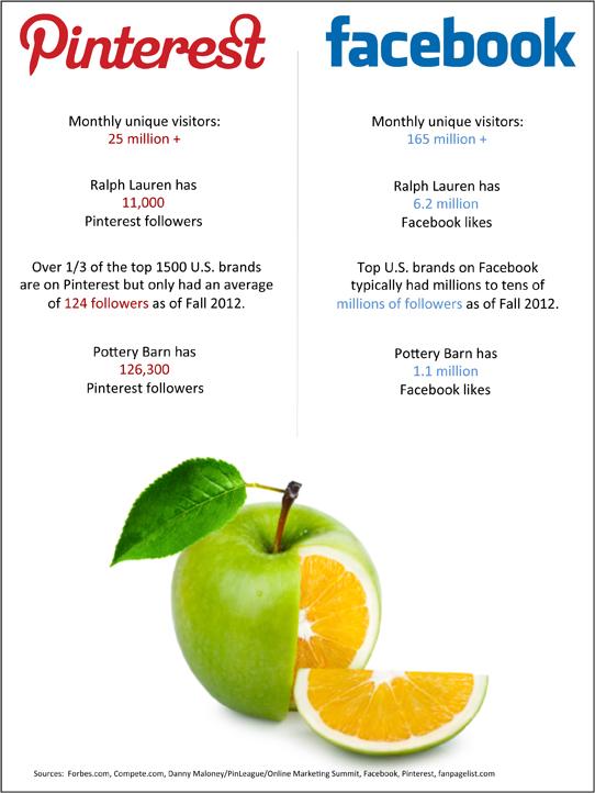 Scale of Pinterest v Facebook.pptx